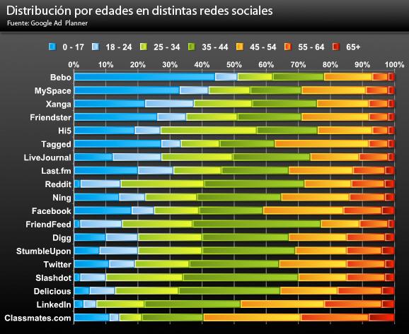 Distribución por edad en distintas redes sociales